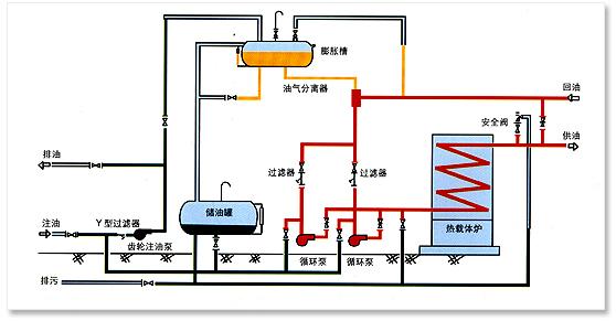锅炉工,导热油,流程图